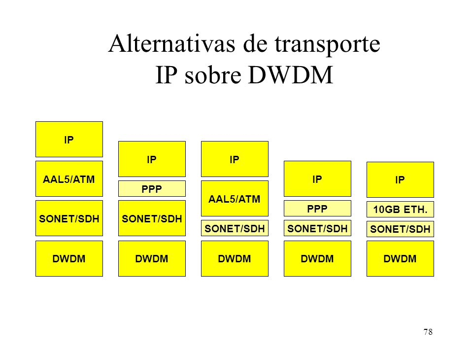 78 Alternativas de transporte IP sobre DWDM SONET/SDH IP AAL5/ATM IP PPP IP AAL5/ATM IP PPP SONET/SDH IP 10GB ETH. SONET/SDH DWDM SONET/SDH