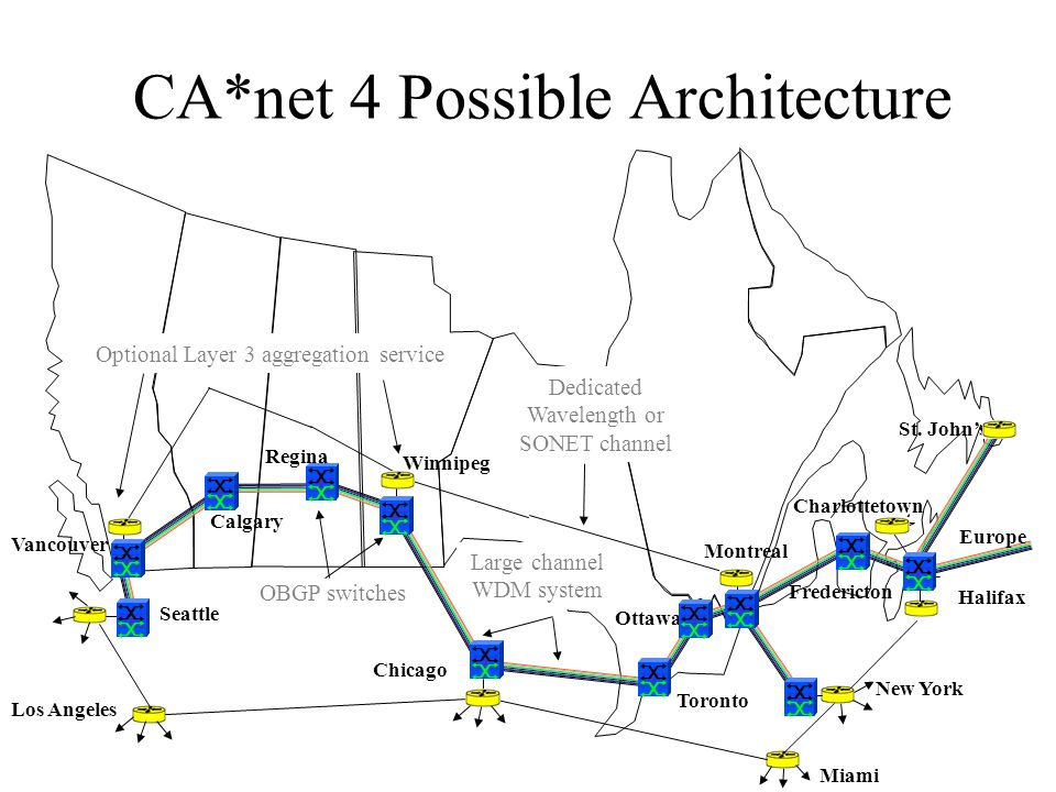 CA*net 4 Possible Architecture Vancouver Calgary Regina Winnipeg Ottawa Montreal Toronto Halifax St. Johns Fredericton Charlottetown Chicago Seattle N
