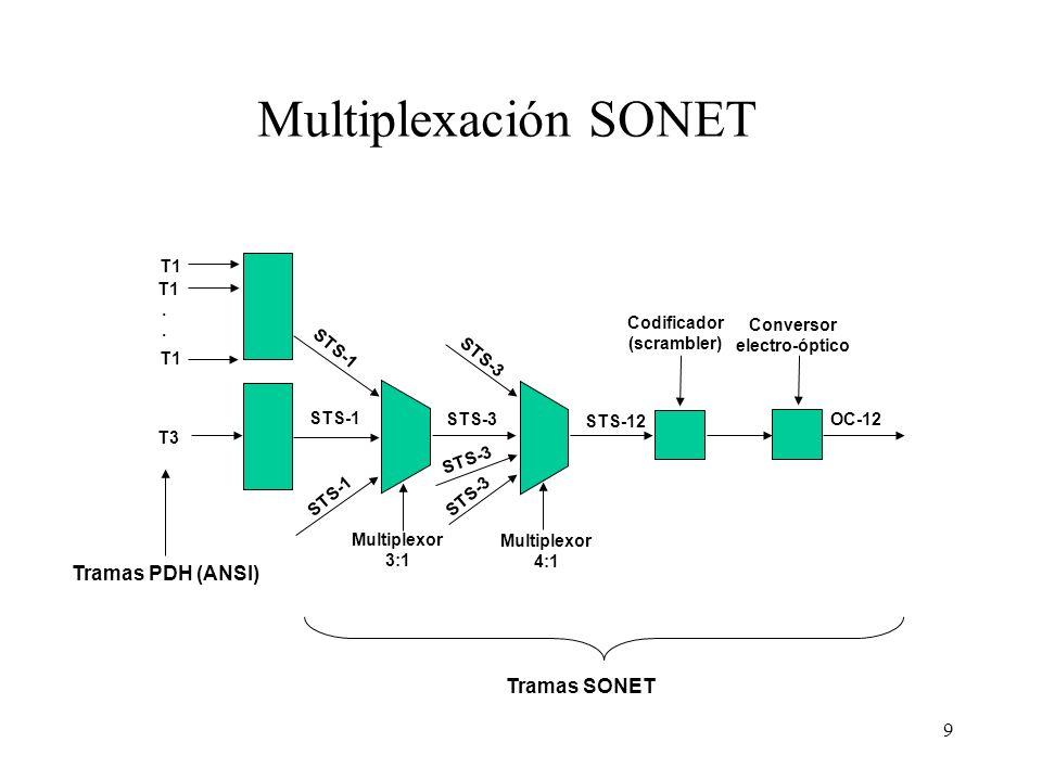 9 T1. T1 T3 Conversor electro-óptico Codificador (scrambler) Multiplexor 3:1 Multiplexor 4:1 OC-12 STS-12 STS-3 STS-1 STS-3 Multiplexación SONET Trama