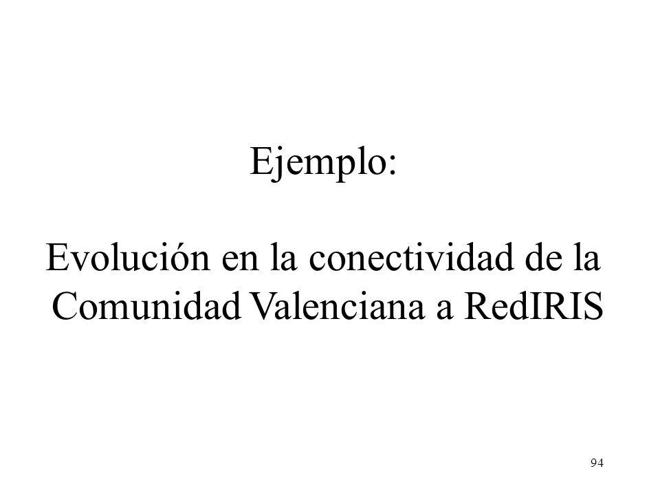 94 Ejemplo: Evolución en la conectividad de la Comunidad Valenciana a RedIRIS