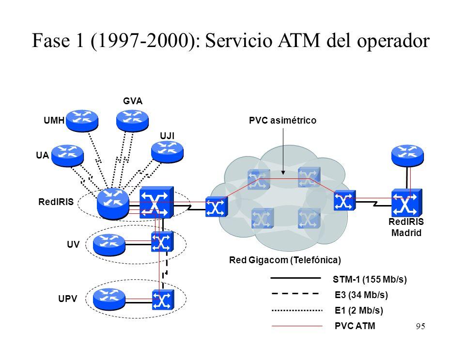 95 STM-1 (155 Mb/s) Fase 1 (1997-2000): Servicio ATM del operador PVC ATM Red Gigacom (Telefónica) PVC asimétrico RedIRIS Madrid E3 (34 Mb/s) E1 (2 Mb/s) UPV UV UMH UJI UA RedIRIS GVA