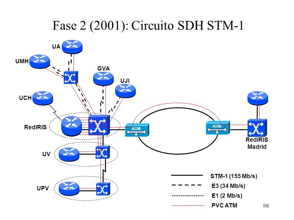 96 STM-1 (155 Mb/s) Fase 2 (2001): Circuito SDH STM-1 PVC ATM RedIRIS Madrid E3 (34 Mb/s) E1 (2 Mb/s) UPV UV UMH UJI UCH RedIRIS GVA UA