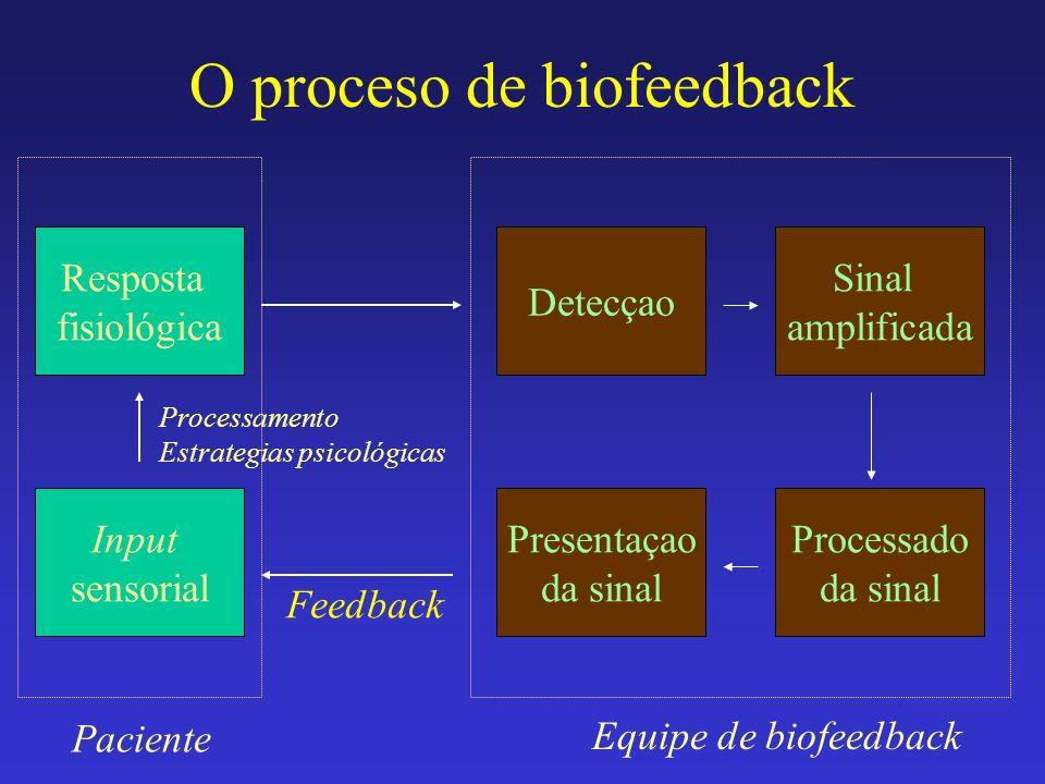 O proceso de biofeedback Resposta fisiológica Input sensorial Processamento Estrategias psicológicas Detecçao Sinal amplificada Processado da sinal Pr