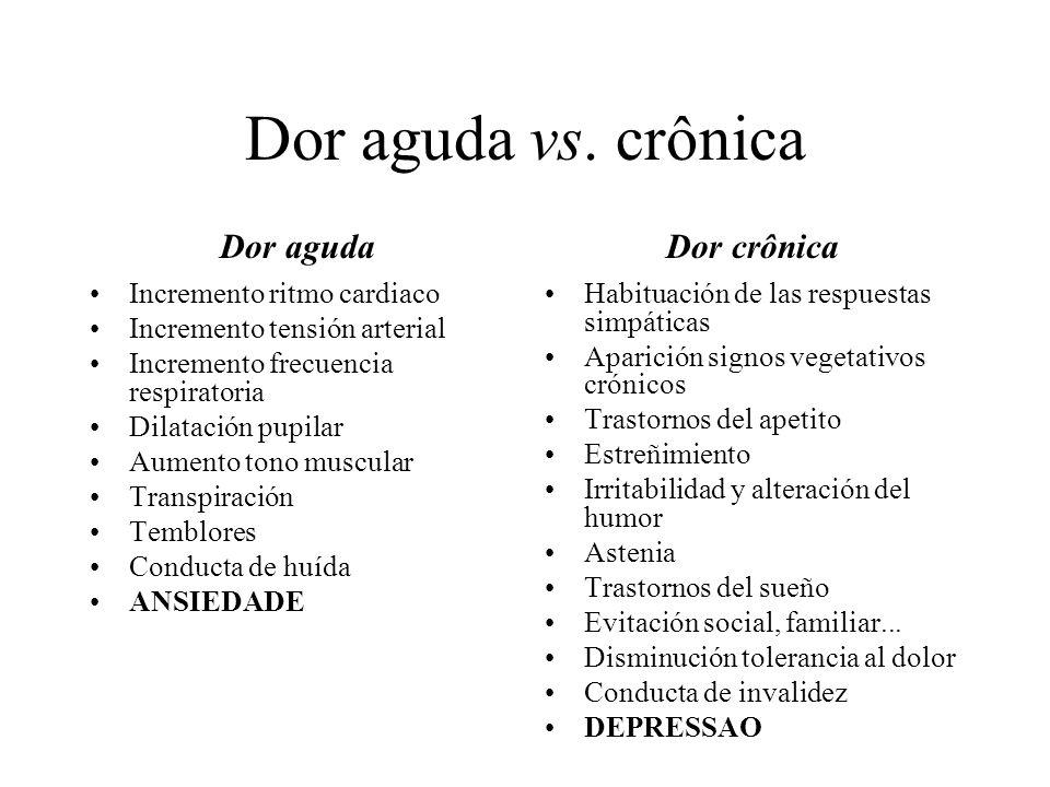 Dor aguda vs. crônica Dor aguda Incremento ritmo cardiaco Incremento tensión arterial Incremento frecuencia respiratoria Dilatación pupilar Aumento to