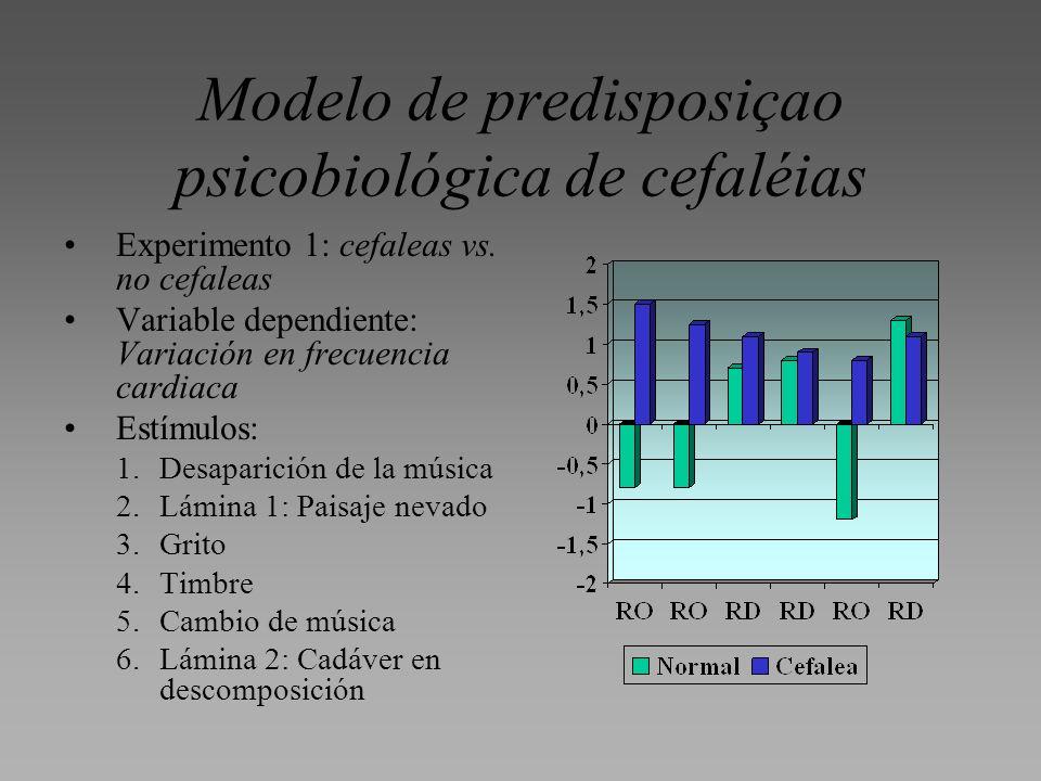 Experimento 1: cefaleas vs. no cefaleas Variable dependiente: Variación en frecuencia cardiaca Estímulos: 1.Desaparición de la música 2.Lámina 1: Pais