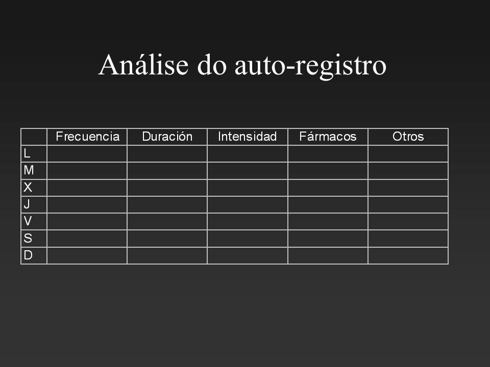 Análise do auto-registro