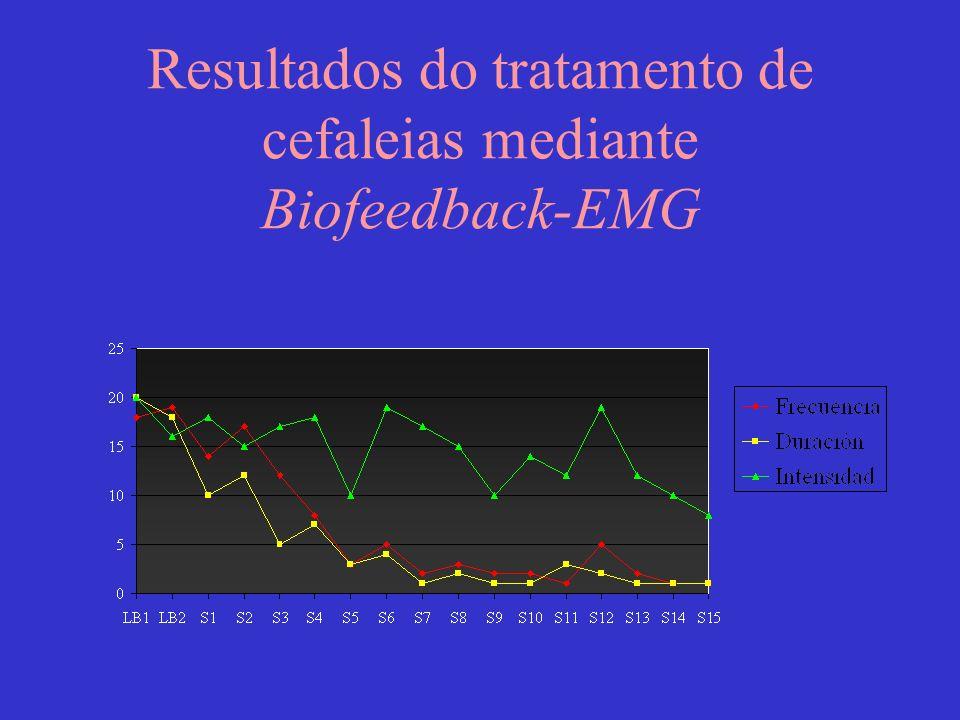 Resultados do tratamento de cefaleias mediante Biofeedback-EMG