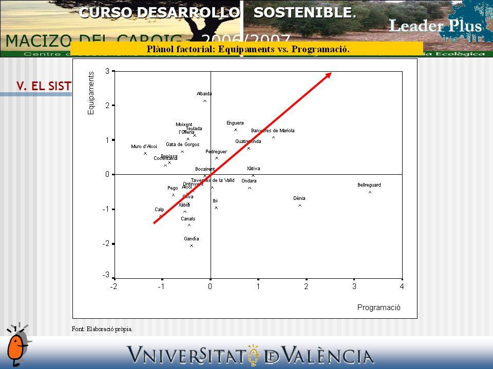 V. EL SISTEMA CULTURAL LOCAL. Los equipamientos CURSO DESARROLLO SOSTENIBLE.