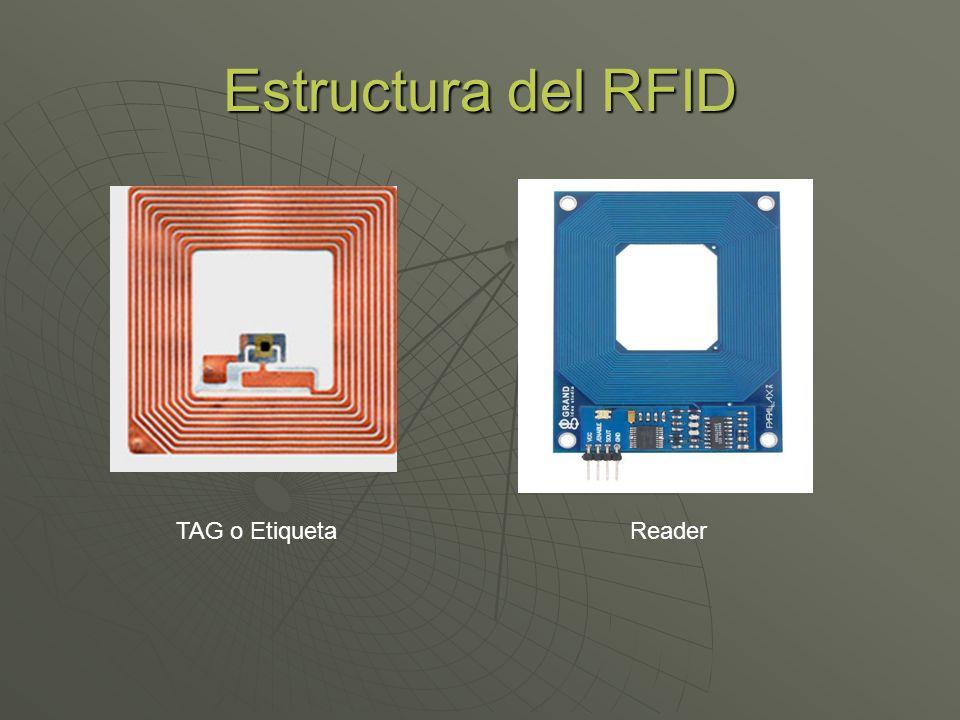 Estructura del RFID TAG o EtiquetaReader