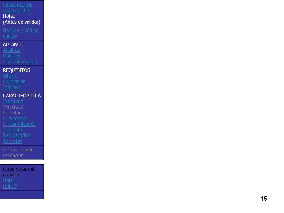 15 Otras hojas del registro: Hoja-1 Hoja-2 REGISTRO DE VALIDACIÓN Hoja1 (Antes de validar) Nombre y código equipo ALCANCE Analitos Matrices Intervalo