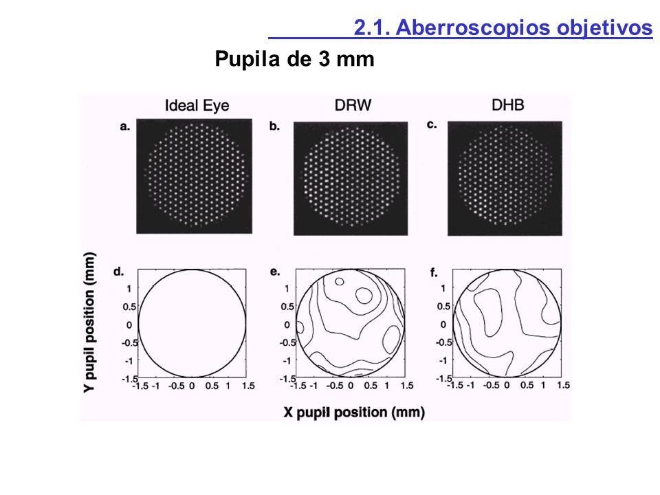 Pupila de 3 mm 2.1. Aberroscopios objetivos
