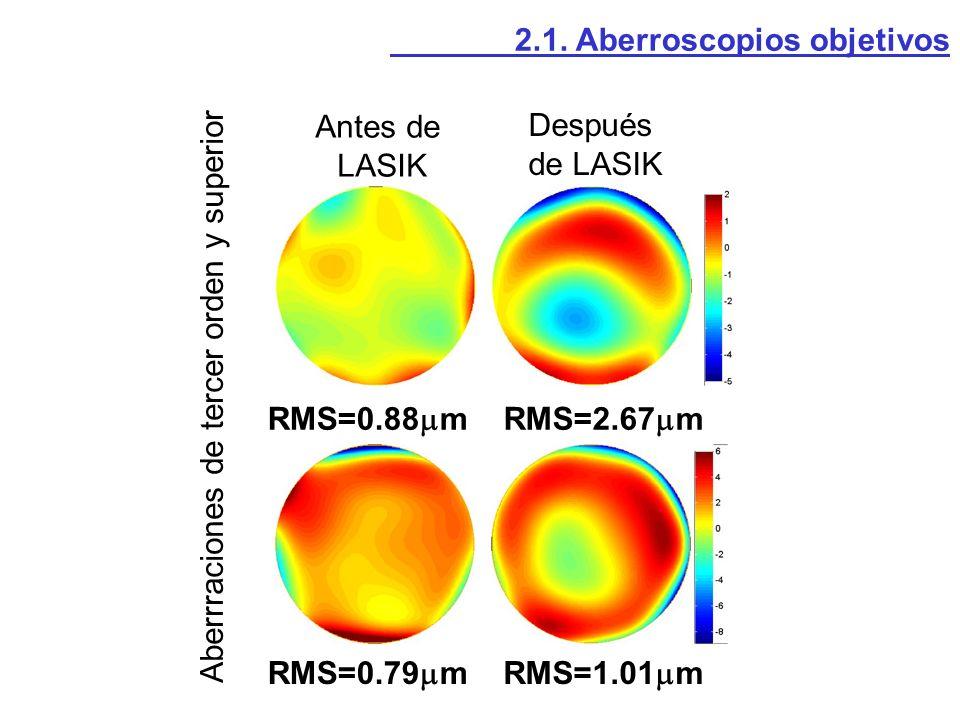 Antes de LASIK Después de LASIK RMS=0.88 m RMS=0.79 m RMS=2.67 m RMS=1.01 m Aberrraciones de tercer orden y superior 2.1. Aberroscopios objetivos