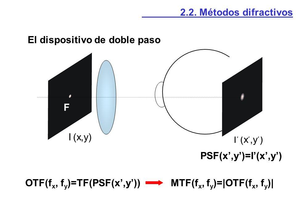 2.2. Métodos difractivos PSF(x,y)=I(x,y) OTF(f x, f y )=TF(PSF(x,y))MTF(f x, f y )= OTF(f x, f y )  I (x,y) F El dispositivo de doble paso