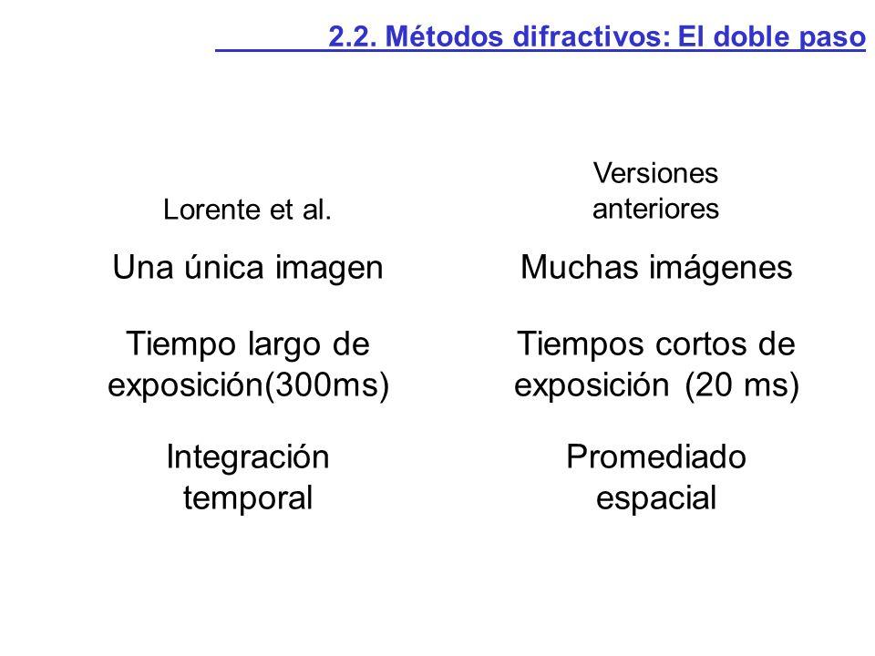 Lorente et al. Versiones anteriores Una única imagenMuchas imágenes Tiempo largo de exposición(300ms) Tiempos cortos de exposición (20 ms) Integración