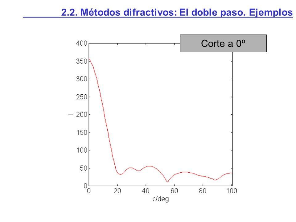 Corte a 0º 2.2. Métodos difractivos: El doble paso. Ejemplos