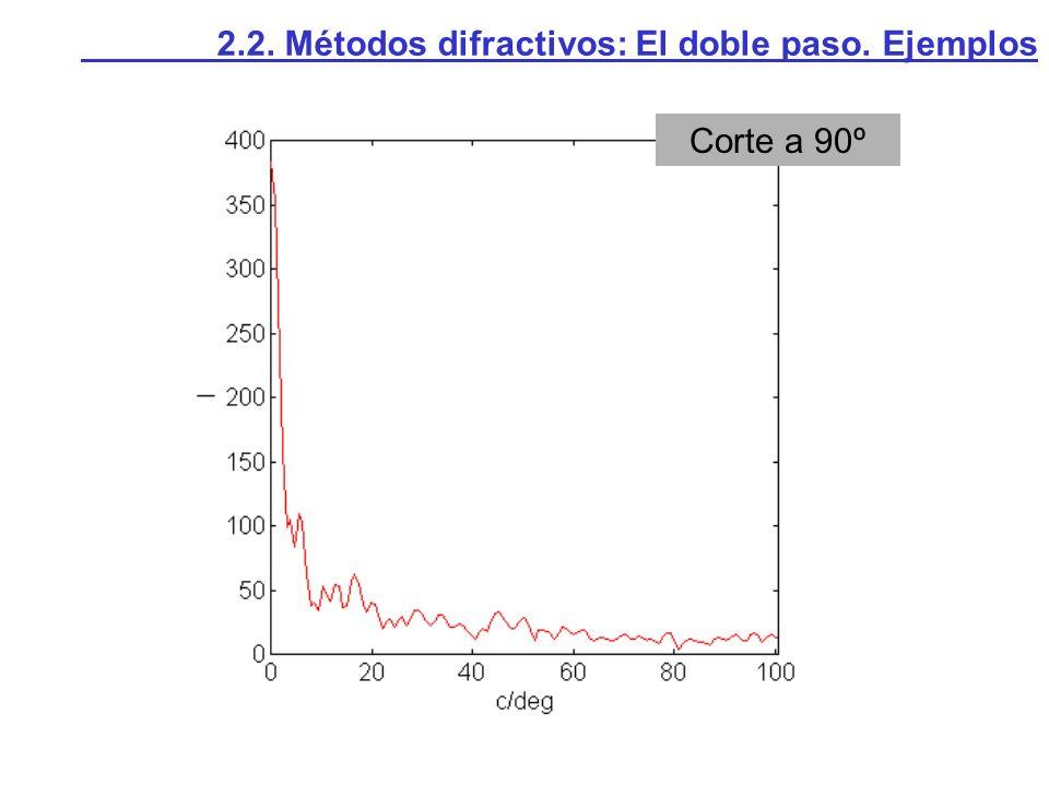 Corte a 90º 2.2. Métodos difractivos: El doble paso. Ejemplos