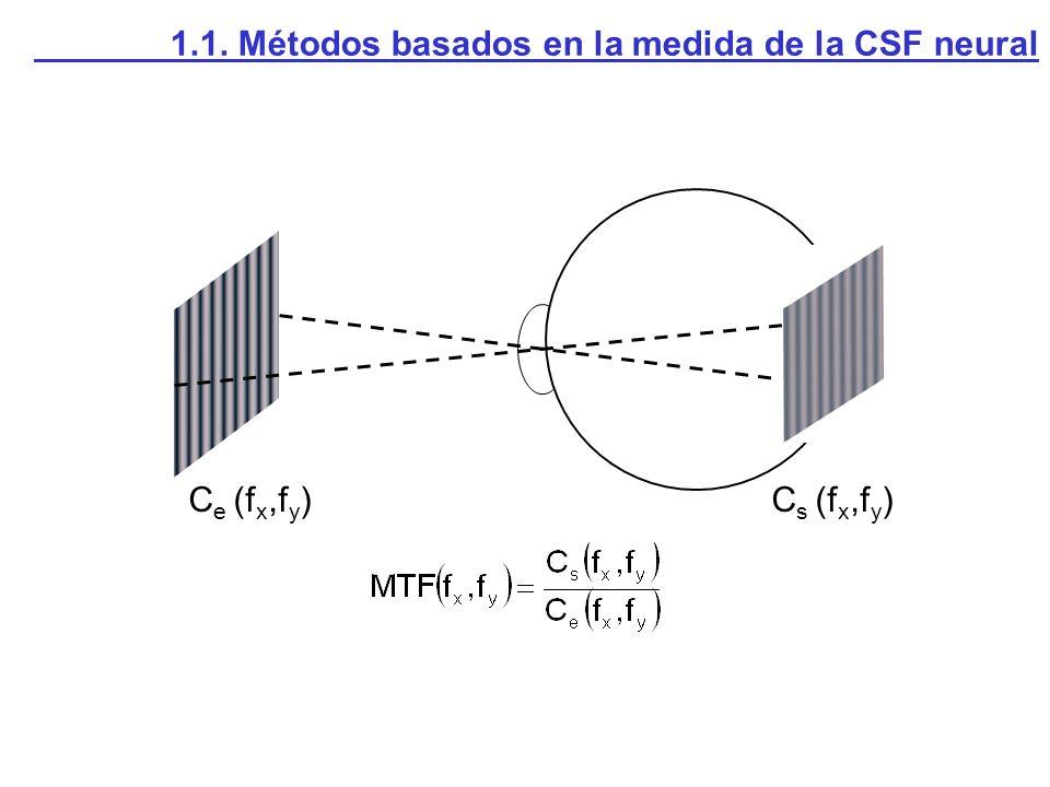 C e (f x,f y )C s (f x,f y )
