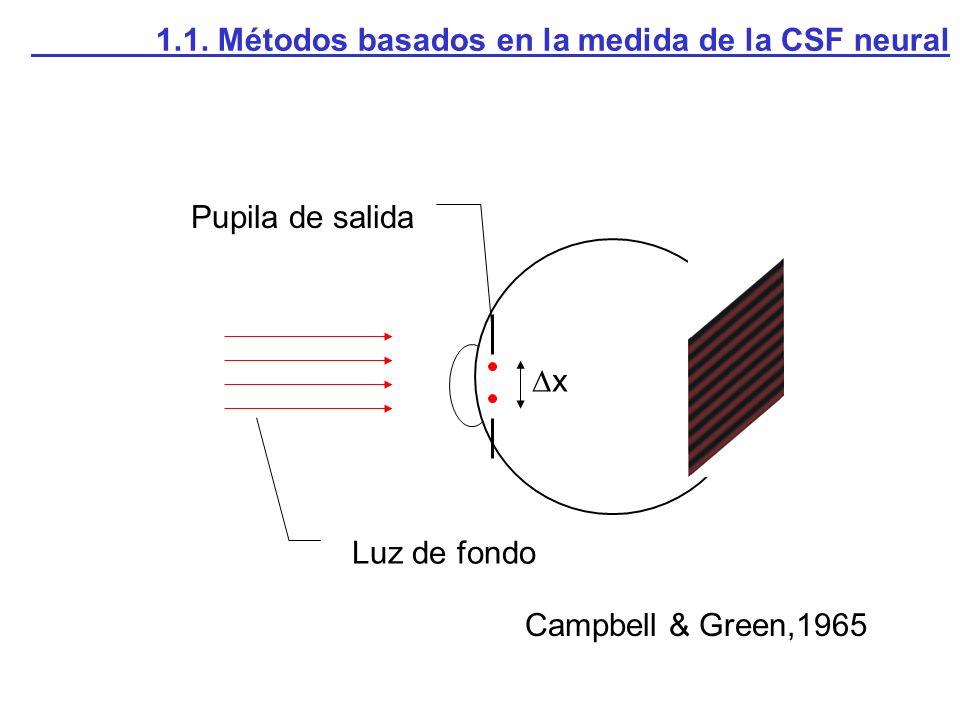 Campbell & Green,1965 1.1. Métodos basados en la medida de la CSF neural Pupila de salida x Luz de fondo