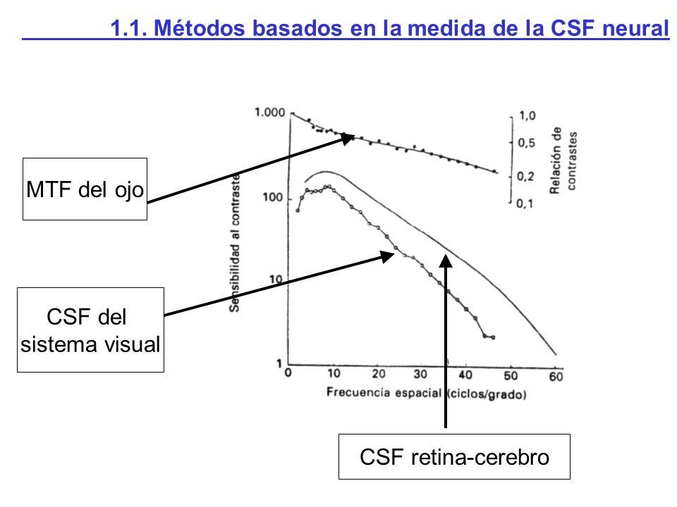 CSF retina-cerebro CSF del sistema visual MTF del ojo 1.1. Métodos basados en la medida de la CSF neural