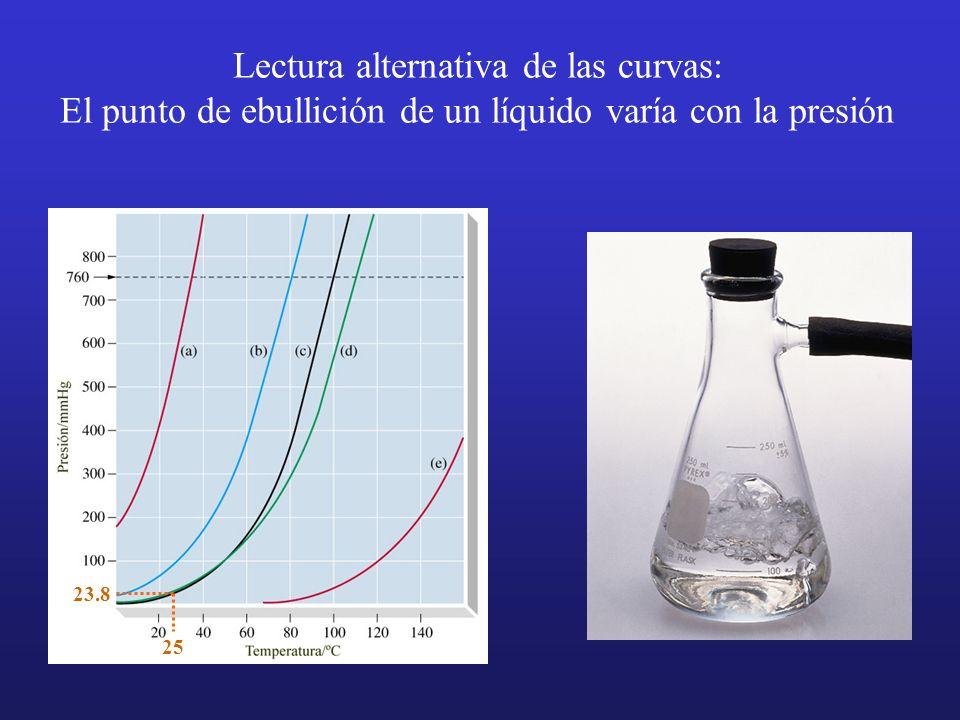 Lectura alternativa de las curvas: El punto de ebullición de un líquido varía con la presión 23.8 25
