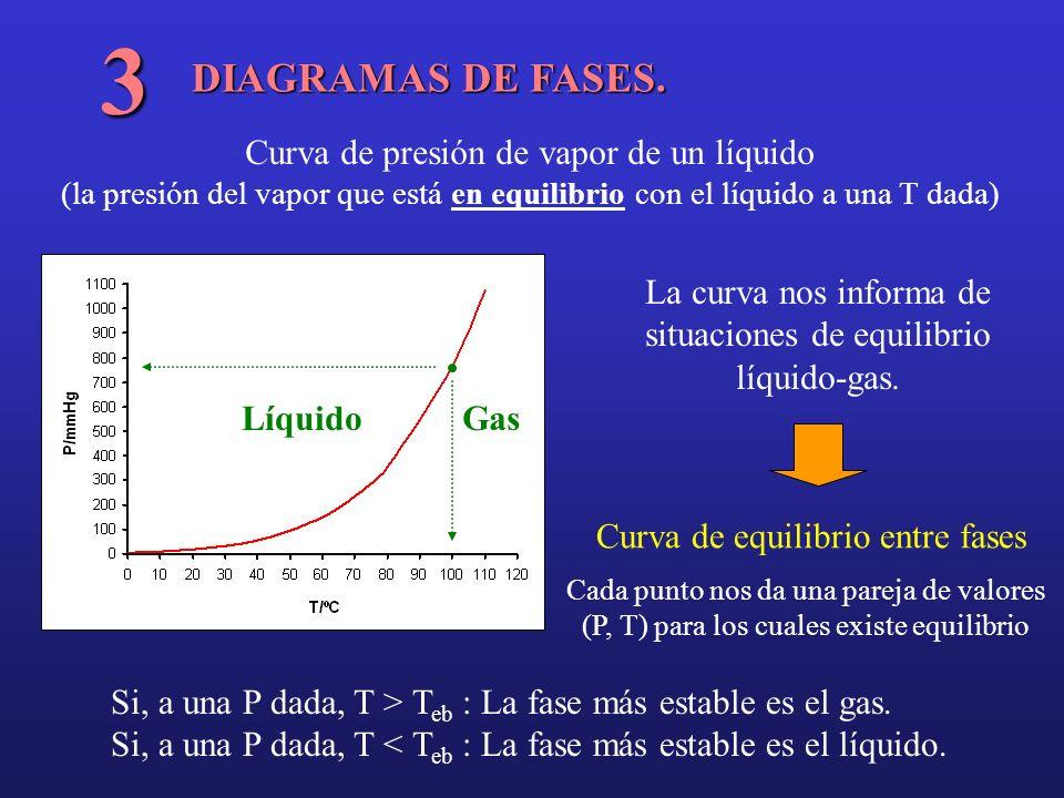 DIAGRAMAS DE FASES. 3 Curva de presión de vapor de un líquido (la presión del vapor que está en equilibrio con el líquido a una T dada) La curva nos i