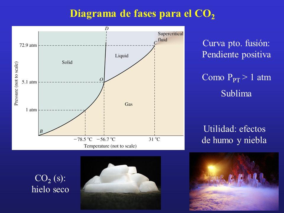 Diagrama de fases para el CO 2 Curva pto. fusión: Pendiente positiva Como P PT > 1 atm Sublima CO 2 (s): hielo seco Utilidad: efectos de humo y niebla