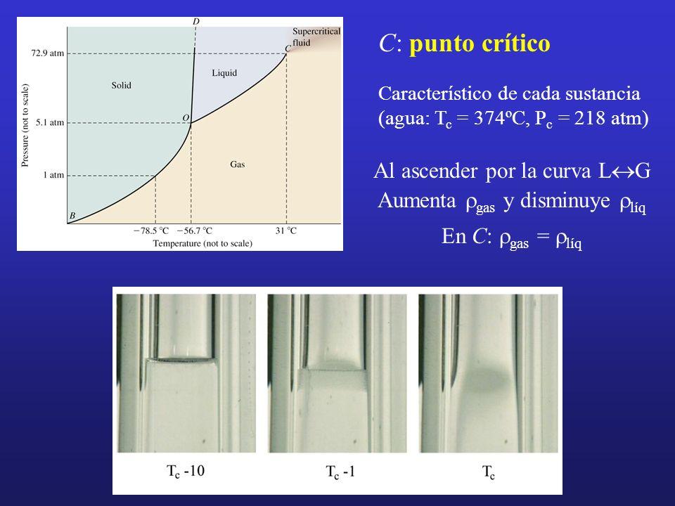 C: punto crítico Característico de cada sustancia (agua: T c = 374ºC, P c = 218 atm) Al ascender por la curva L G Aumenta gas y disminuye líq En C: ga