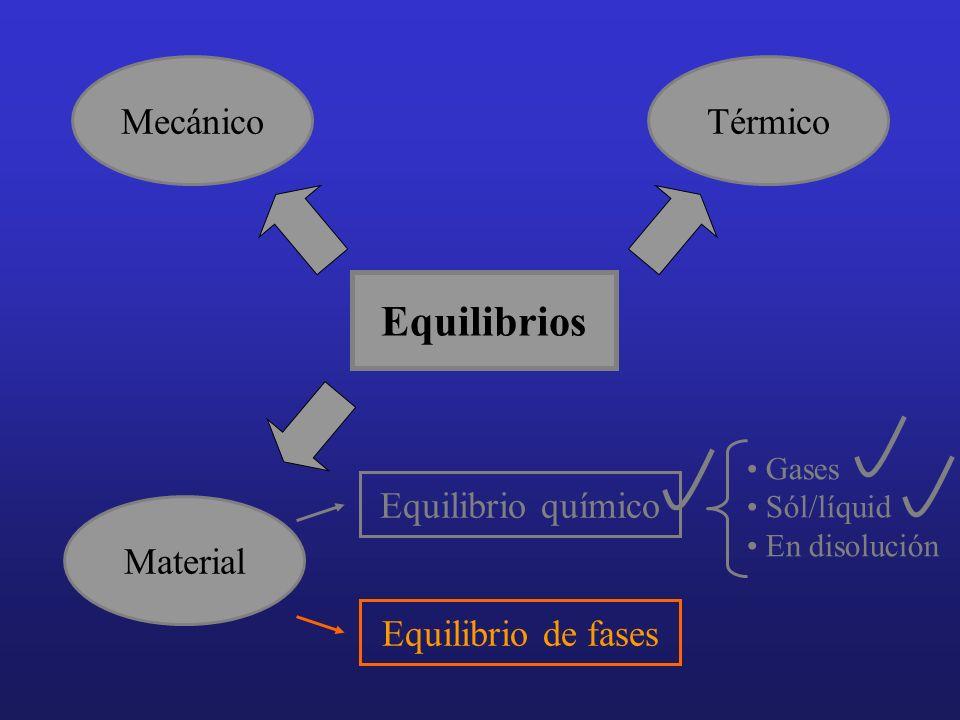 Equilibrios Gases Sól/líquid En disolución MecánicoTérmico Material Equilibrio de fases Equilibrio químico