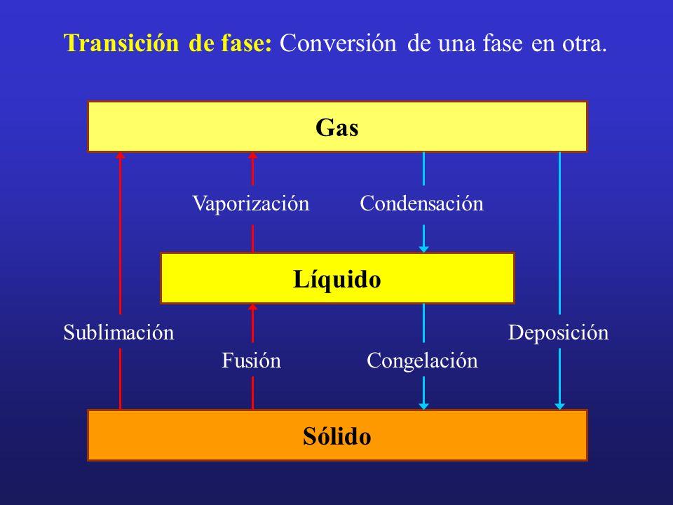 Transición de fase: Conversión de una fase en otra. Gas Líquido Sólido Sublimación Vaporización Fusión Condensación Congelación Deposición