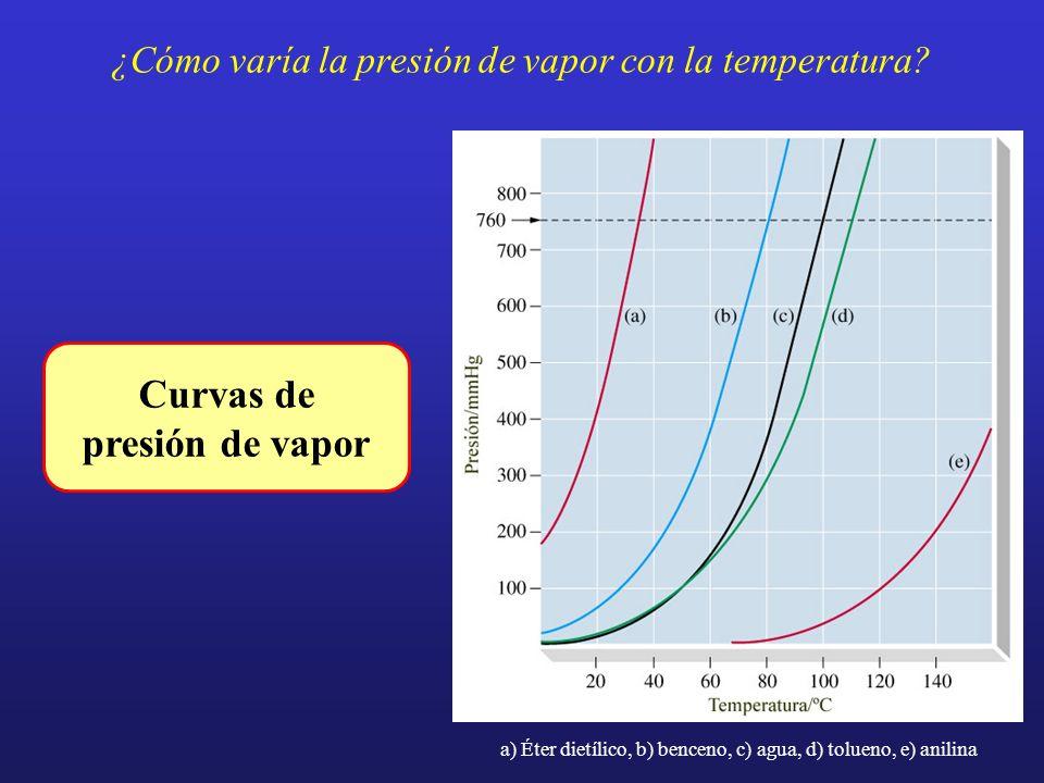 ¿Cómo varía la presión de vapor con la temperatura? a) Éter dietílico, b) benceno, c) agua, d) tolueno, e) anilina Curvas de presión de vapor