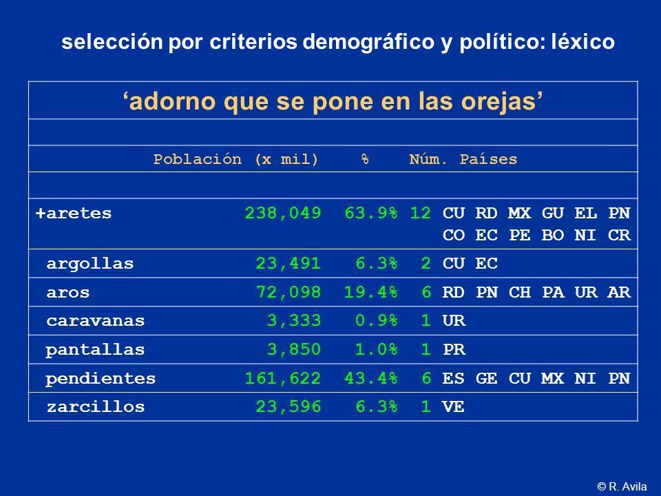 © R. Avila adorno que se pone en las orejas Población (x mil) % Núm. Países +aretes 238,049 63.9% 12 CU RD MX GU EL PN CO EC PE BO NI CR argollas 23,4