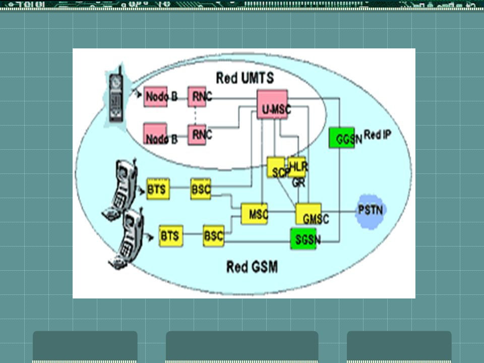 UTRAN El UTRAN fue desarrollado para alcanzar altas velocidades de transmisión y consiste en un conjunto de Subsistemas de redes de radio (RNS) que so
