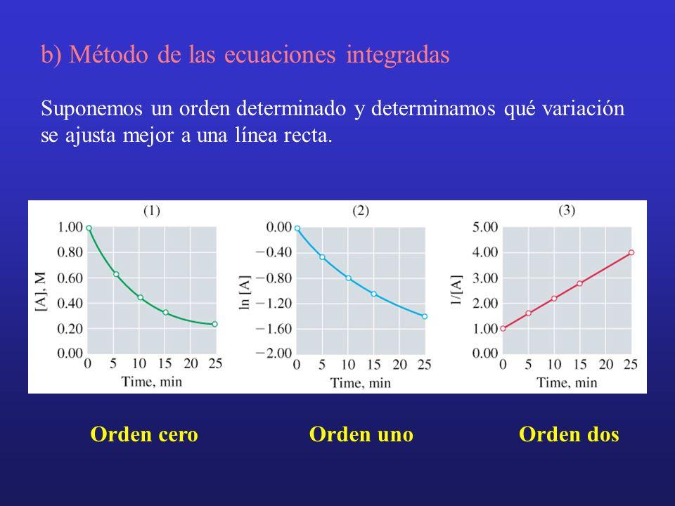 b) Método de las ecuaciones integradas Suponemos un orden determinado y determinamos qué variación se ajusta mejor a una línea recta. Orden ceroOrden