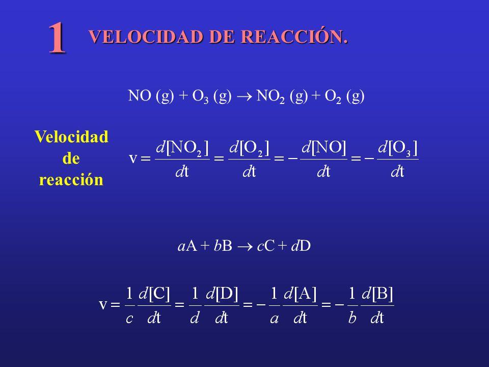 VELOCIDAD DE REACCIÓN. 1 NO (g) + O 3 (g) NO 2 (g) + O 2 (g) aA + bB cC + dD Velocidad de reacción