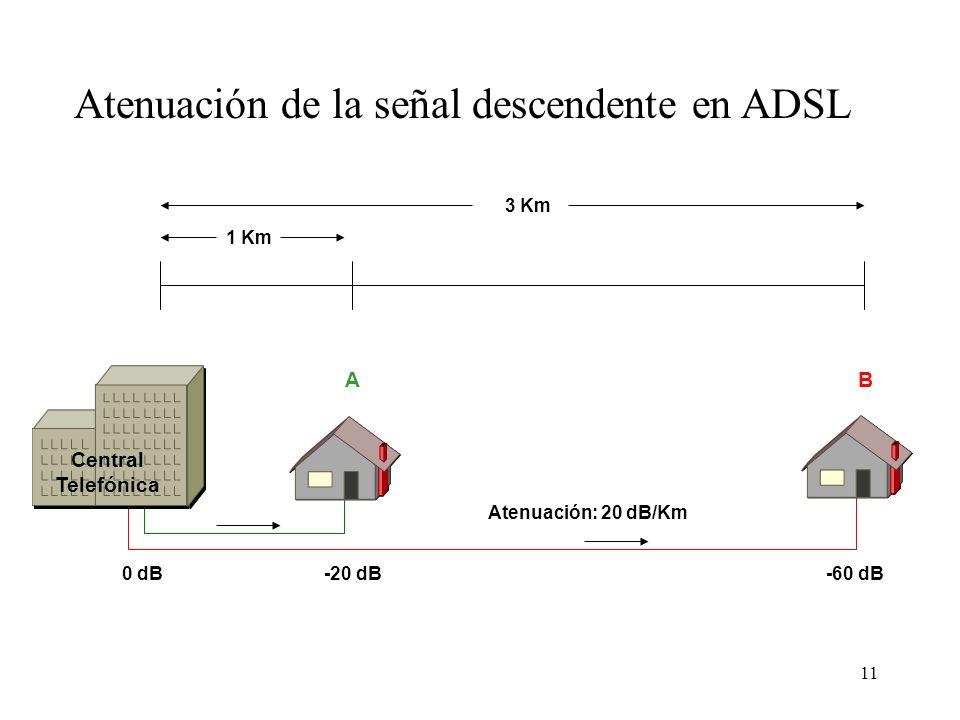 11 1 Km 3 Km 0 dB-20 dB-60 dB Central Telefónica Atenuación de la señal descendente en ADSL A B Atenuación: 20 dB/Km
