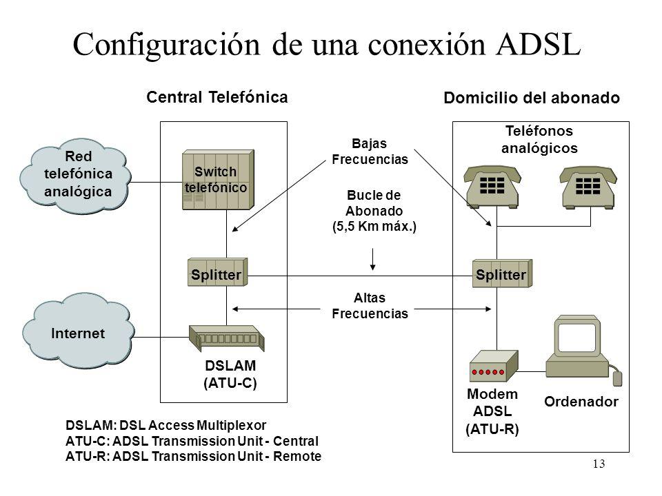 13 Switch telefónico Red telefónica analógica Internet DSLAM (ATU-C) Splitter Teléfonos analógicos Modem ADSL (ATU-R) Bucle de Abonado (5,5 Km máx.) O