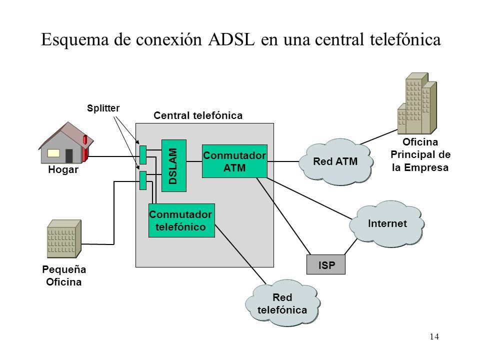 14 Esquema de conexión ADSL en una central telefónica Red ATM Internet Red telefónica DSLAM Conmutador ATM Conmutador telefónico Central telefónica IS