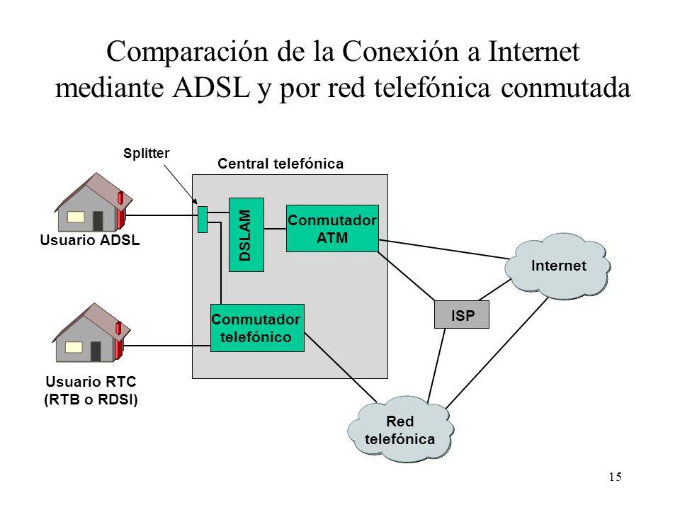 15 Internet Red telefónica DSLAM Conmutador ATM Conmutador telefónico Central telefónica ISP Usuario ADSL Usuario RTC (RTB o RDSI) Splitter Comparació