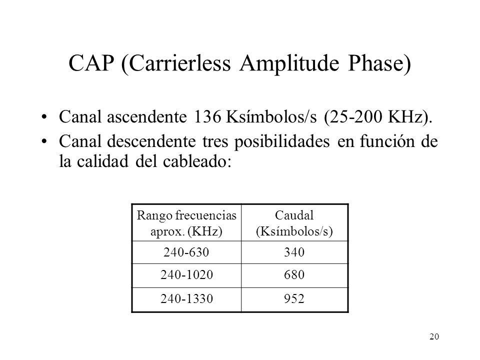 20 CAP (Carrierless Amplitude Phase) Canal ascendente 136 Ksímbolos/s (25-200 KHz). Canal descendente tres posibilidades en función de la calidad del