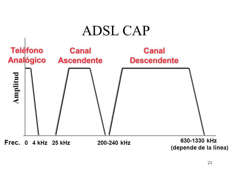 21 ADSL CAP 04 kHz 630-1330 kHz (depende de la línea) 25 kHz200-240 kHz TeléfonoAnalógico CanalAscendenteCanalDescendente Amplitud Frec.