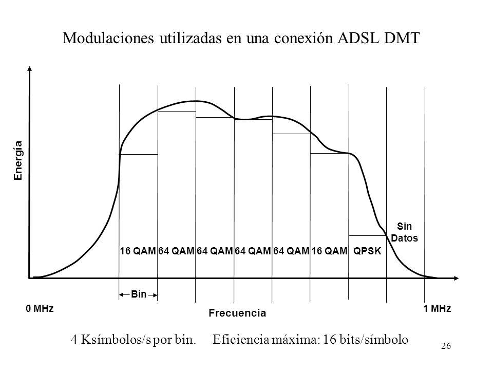 26 Modulaciones utilizadas en una conexión ADSL DMT 4 Ksímbolos/s por bin. Eficiencia máxima: 16 bits/símbolo Frecuencia Energía 0 MHz1 MHz Sin Datos