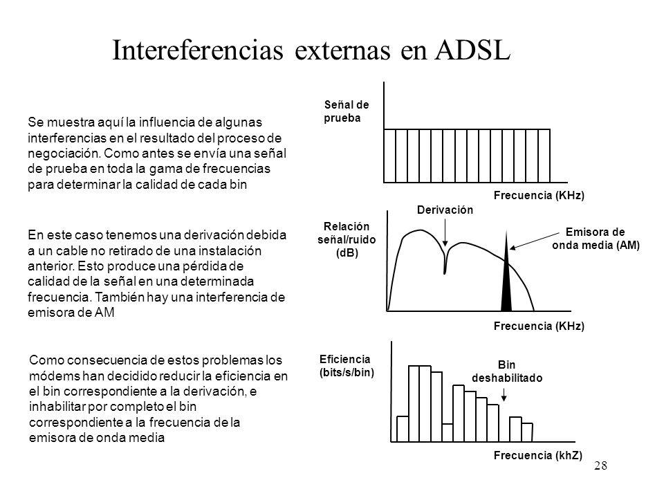 28 Intereferencias externas en ADSL Se muestra aquí la influencia de algunas interferencias en el resultado del proceso de negociación. Como antes se
