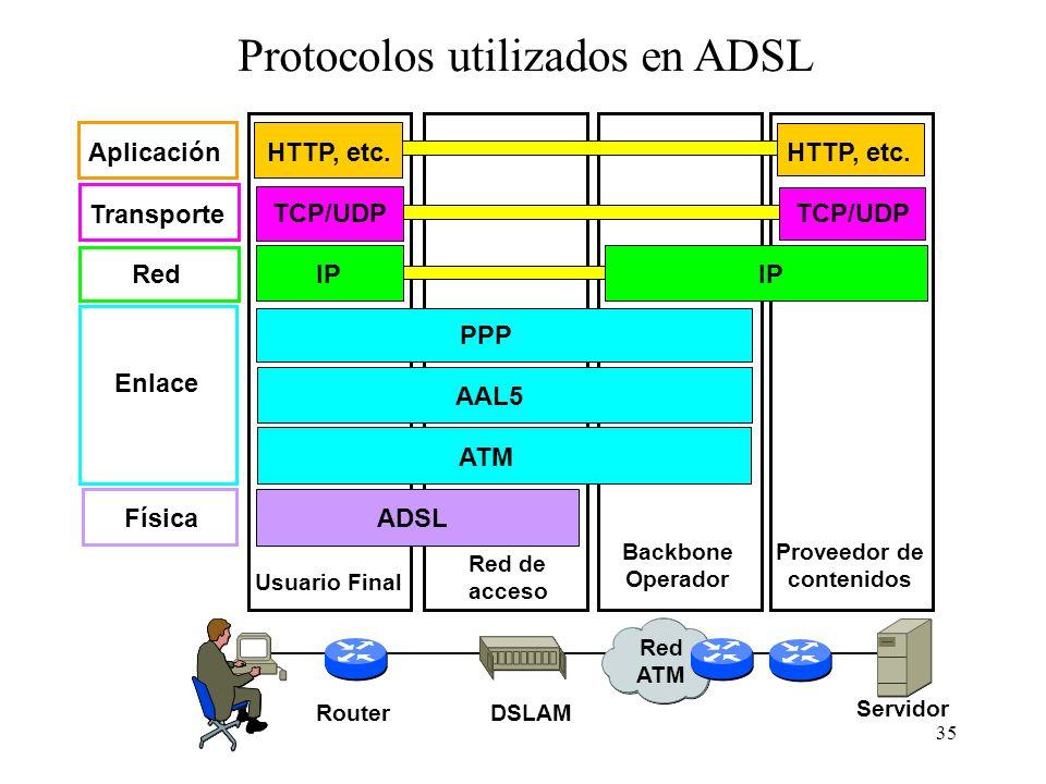 35 Usuario Final Red de acceso Backbone Operador Proveedor de contenidos Física Enlace Red Transporte ADSL ATM AAL5 PPP IP TCP/UDP Red ATM DSLAMRouter