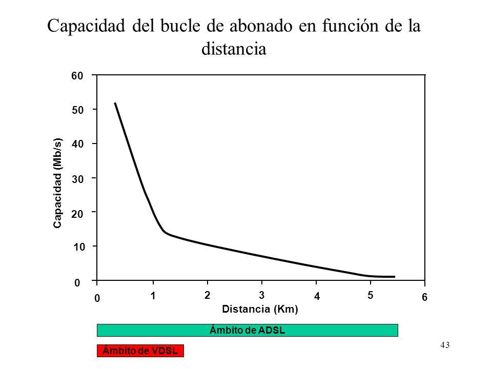 43 Capacidad del bucle de abonado en función de la distancia 10 60 50 40 30 20 0 0 Capacidad (Mb/s) Distancia (Km) 4 3 2 1 6 5 Ámbito de VDSL Ámbito d
