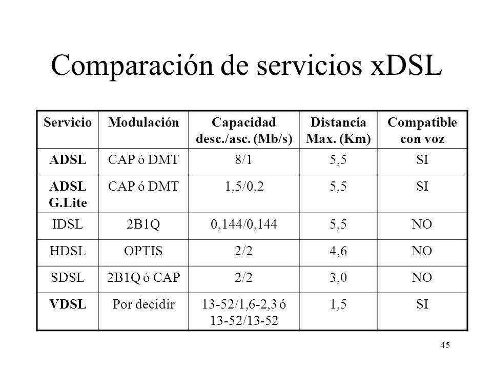 45 Comparación de servicios xDSL ServicioModulaciónCapacidad desc./asc. (Mb/s) Distancia Max. (Km) Compatible con voz ADSLCAP ó DMT8/15,5SI ADSL G.Lit