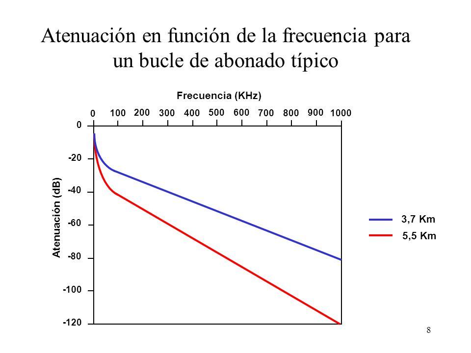 8 Atenuación en función de la frecuencia para un bucle de abonado típico 3,7 Km 5,5 Km Frecuencia (KHz) 0 0 100 200 300 400 500600 700800 900 1000 -20