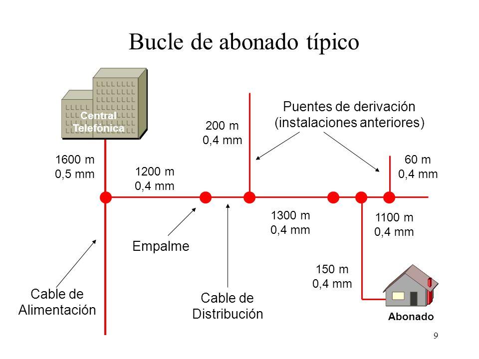 9 Bucle de abonado típico Cable de Alimentación Cable de Distribución Empalme Puentes de derivación (instalaciones anteriores) 1600 m 0,5 mm 1200 m 0,