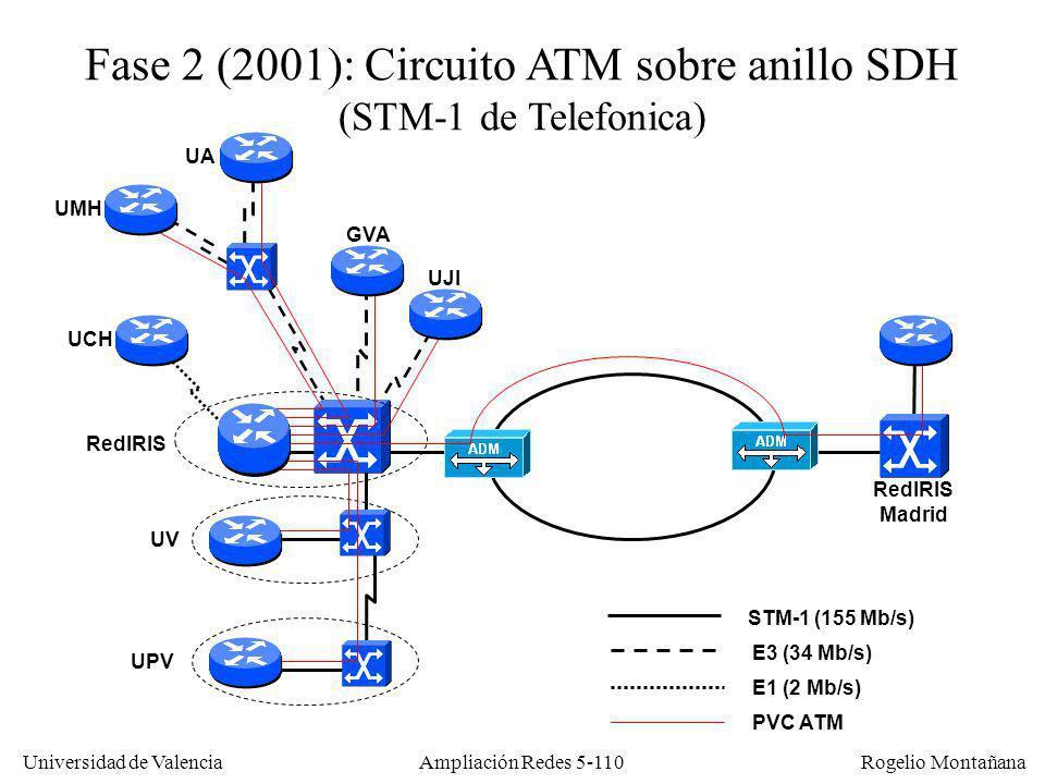 Universidad de Valencia Rogelio Montañana Ampliación Redes 5-110 STM-1 (155 Mb/s) Fase 2 (2001): Circuito ATM sobre anillo SDH (STM-1 de Telefonica) P