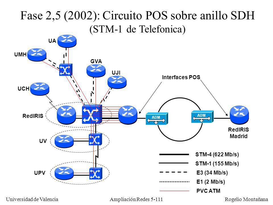 Universidad de Valencia Rogelio Montañana Ampliación Redes 5-111 STM-1 (155 Mb/s) Fase 2,5 (2002): Circuito POS sobre anillo SDH (STM-1 de Telefonica)