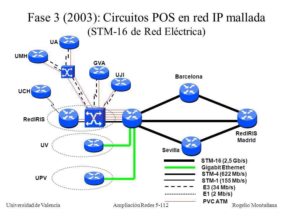 Universidad de Valencia Rogelio Montañana Ampliación Redes 5-112 STM-1 (155 Mb/s) Fase 3 (2003): Circuitos POS en red IP mallada (STM-16 de Red Eléctr